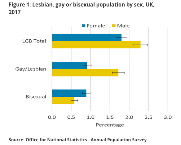 gay lesbian or bi in the uk