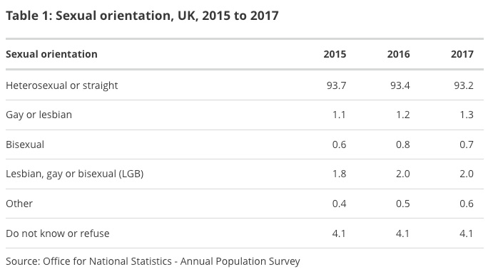 sexual orientation UK statistics
