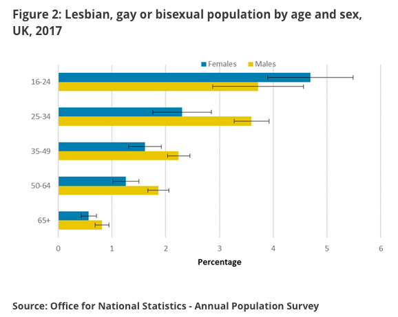 sexual orientation by age